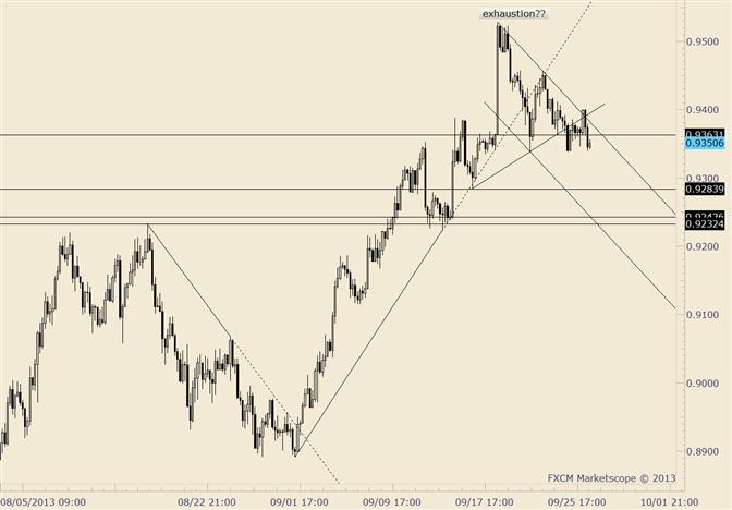 AUD/USD Near Term at Risk Below .9400