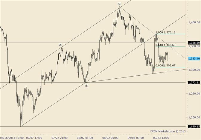 Gold: 1350 falls erreicht, immer noch wahrscheinlicher Widerstand