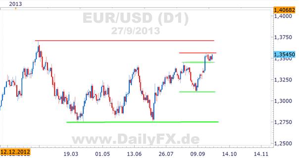 EUR/USD– Fortsetzung Aufwärtstrend wahrscheinlich, aber 1,36er Marke signifikant