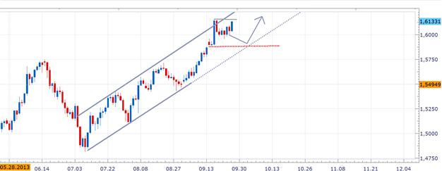 GBPUSD - springt auf, nachdem Carney sich von weiteren QE-Maßnahmen distanzierte