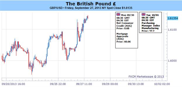 Pound Eyes 1.6200 on More Hawkish BoE, Stronger U.K. Recovery