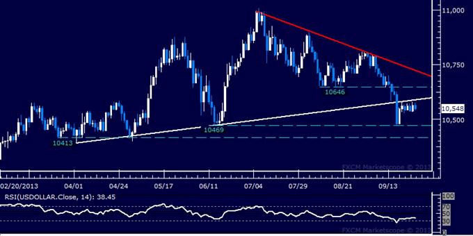 Forex: US Dollar Technische Analyse – Warte auf Orientierungshilfe