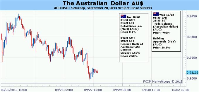 Le rebond du dollar australien à risque avec la RBA, l'ISM et le NFP