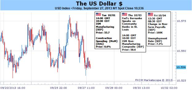 US Dollar Set for Breakout, Risk and Budget Standoff Decide Magnitude