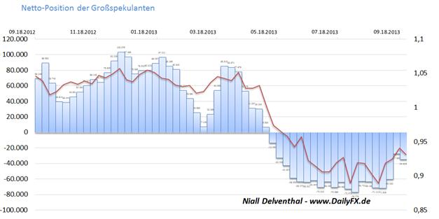 COT - AUD/USD Kurserholung gerät ins Stocken