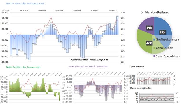 COT - EURUSD Vertrauenszuwachs der Großspekulanten:  Netto-Position verdoppelt sich