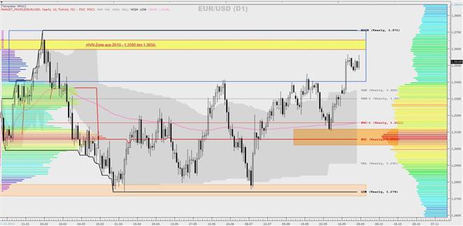 EUR/USD, DAX, GBP/USD - eine Market-Profile-Betrachtung