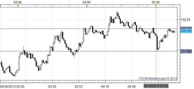 Euro Mixed as Weak September CPI Figures Highlight Risks Ahead of ECB