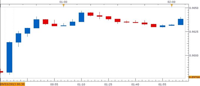 September 2013 Reserve Bank of Australia Rate Decision