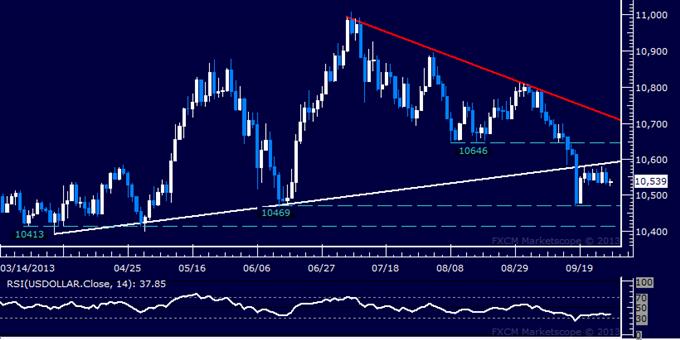 US Dollar Stuck in Familiar Range as SPX 500 Races Lower
