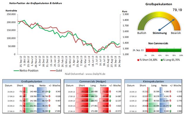 COT Gold: 3 Wochen fiel die Netto-Position der Großspekulanten, Serie nun beendet?