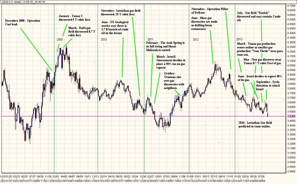 ILS USD Conversion Widget