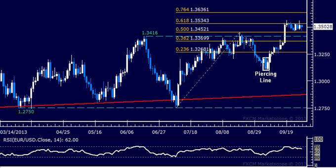 Forex: EUR/USD Technical Analysis – Stubborn Range Still Holding