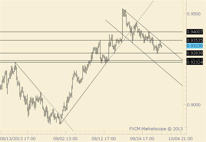 AUD/USD Pivot ahead of News is .9400