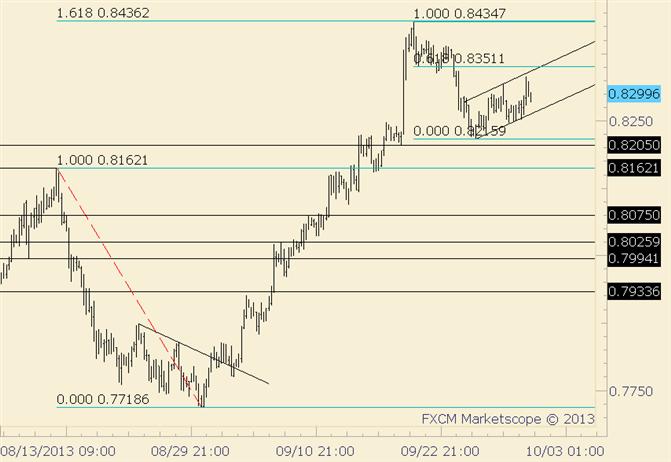 NZD/USD Near Term Channel and Fibonacci Define Resistance