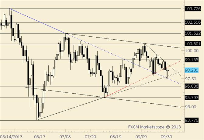 USD/JPY Rebounds; 98.55 Potential Resistance