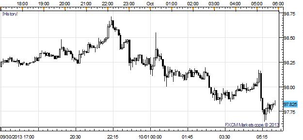 Le dollar en baisse alors que le gouvernement ferme ; La taxe d'Abe fait passer l'USD/JPY en dessous de ¥98