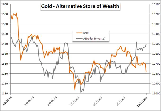 Gold_Slammed_on_Government_Shutdown_body_Picture_6.png, Gold Slammed on Government Shutdown