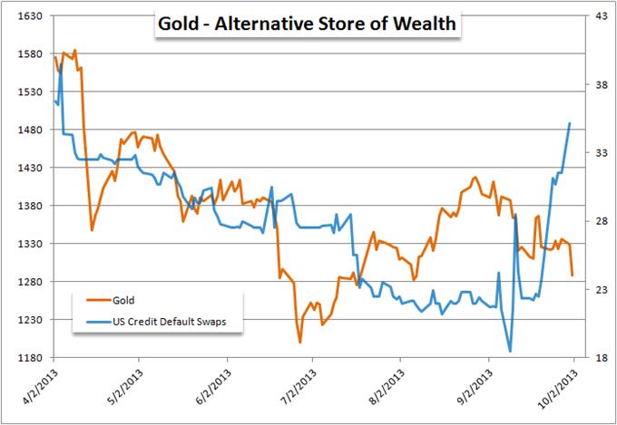 Gold_Slammed_on_Government_Shutdown_body_Picture_7.png, Gold Slammed on Government Shutdown
