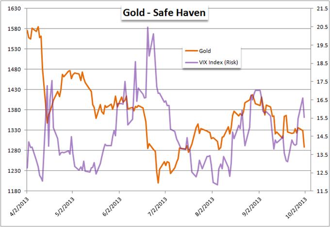 Gold_Slammed_on_Government_Shutdown_body_Picture_8.png, Gold Slammed on Government Shutdown
