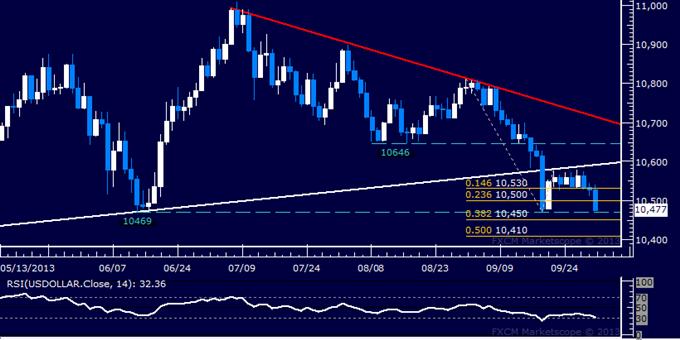 Forex: US Dollar Technical Analysis – Sellers Force Range Break