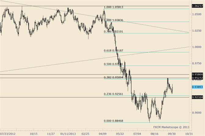 AUD/USD Break above .9400 Muddles Near Term