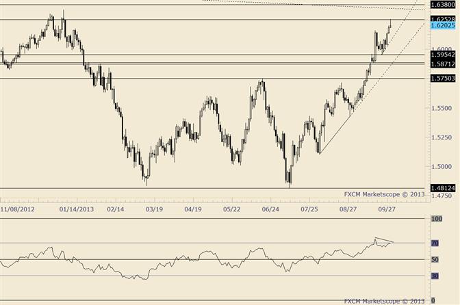 GBP/USD Trades into January 2 Close and Reverses