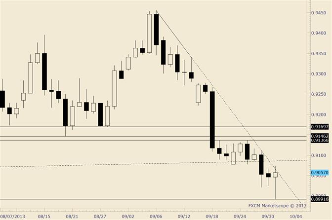 USD/CHF Large Range Key Reversal; Wait for Follow Through