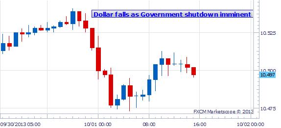 Warte darauf, den US Dollar zu verkaufen, da US Regierungs-Shutdown anhält