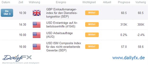 GBPUSD - testet 8-Monatshoch nach Draghis Worten