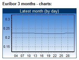 Zur heutigen EZB Entscheidung: Wie wahrscheinlich ist eine weitere LTRO?