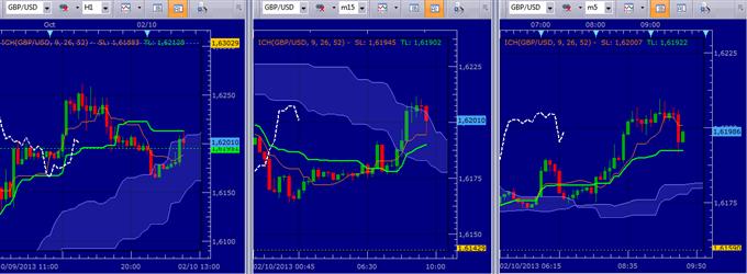 KARICHIMOKU - GBP/USD, comment trader les sorties de statistiques