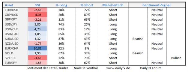 02.10. Antizykliker der Märkte: Trading-Tendenzen aus dem Retail-Sentiment