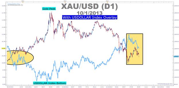 Intermarkt-Analyse & Ichimoku haben einen düsteren Blick auf Gold