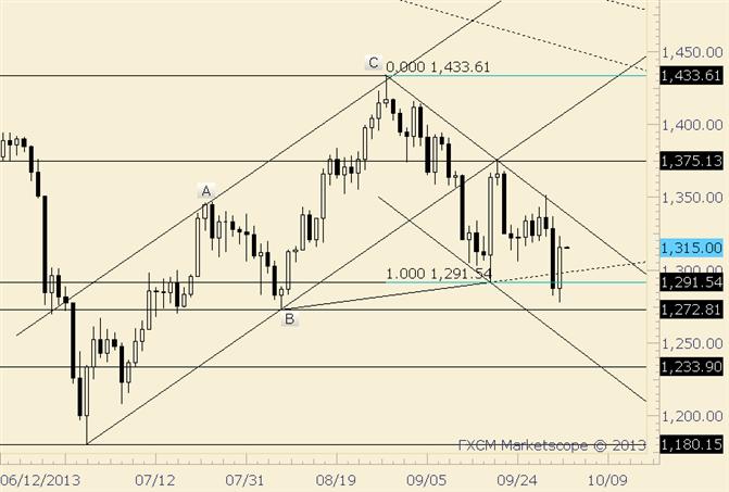 Gold gab Anteil des Rückgangs vom Dienstag wieder zurück; 1350 bleibt Schlüsselzahl