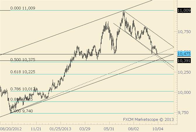 USDOLLAR Lower; Big Trendline and Channel Not Far Below