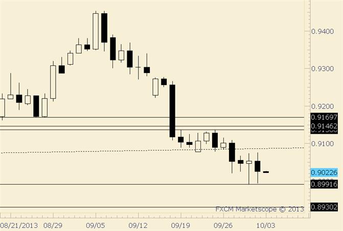 USD/CHF Fails to Follow through on Reversal