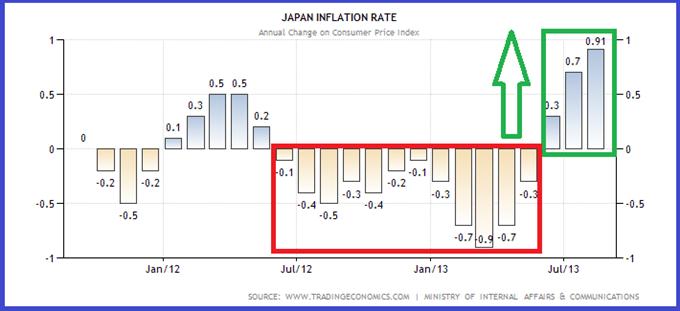 japon_analysetechnique02102013_1_body_japan-inflation-cpi.png, Paires en Yen : Elles corrigent avant la BoJ