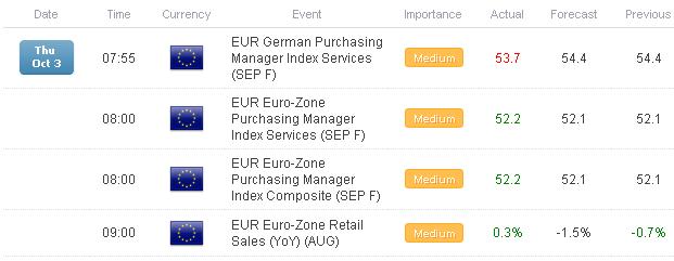 FX Headlines: Mixed but Upbeat PMIs Allow Euro, Pound to Retain Gains