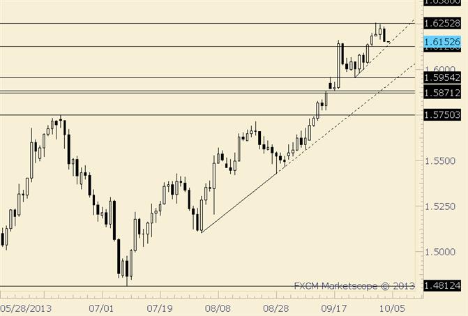 GBP/USD Drop Below 1.6127 Would Trigger Intraweek Reversal