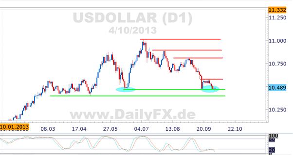 Begünstigt die kommende Woche ein sattes USD Reversal?