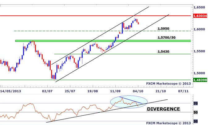 GBPUSD : Divergence baissière confirmée, retour à 1,5950 envisageable