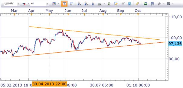 USD/JPY: Bullen und Bären warten auf den Durchbruch
