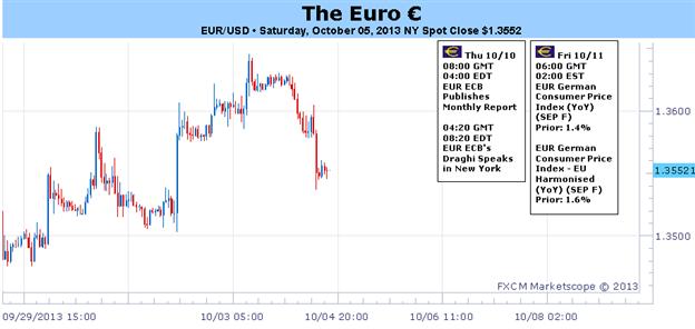 Sollten die finanzwirtschaftlichen Spannungen in den VS nachlassen, gewinnt der Euro am Ende