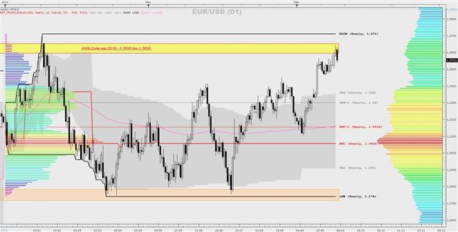 EUR/USD - eine Market-Profile Betrachtung