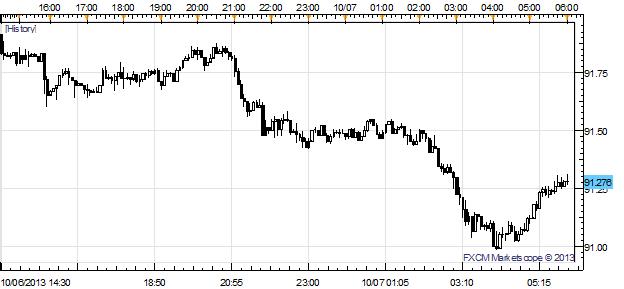 Le yen japonais rallie, l'aussie en difficulté alors que les problèmes financiers américains restent élevés