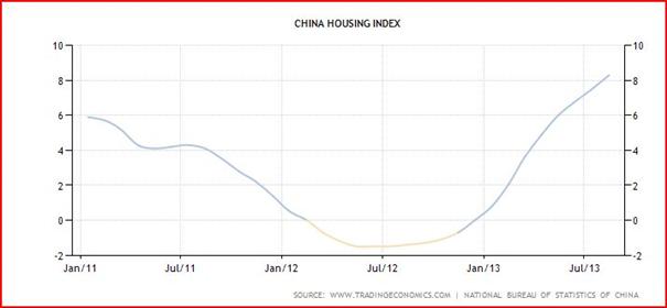 Chinas Aufschwung unterstützt den Australischen Dollar