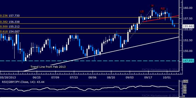 Forex: GBP/JPY Technical Analysis – Bears Breach 156.00 Mark
