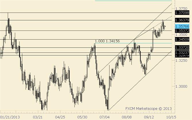 EUR/USD 1.3504 Serves as Short Term Trend Defining Level