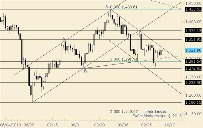 Gold Nears Trendline Resistance